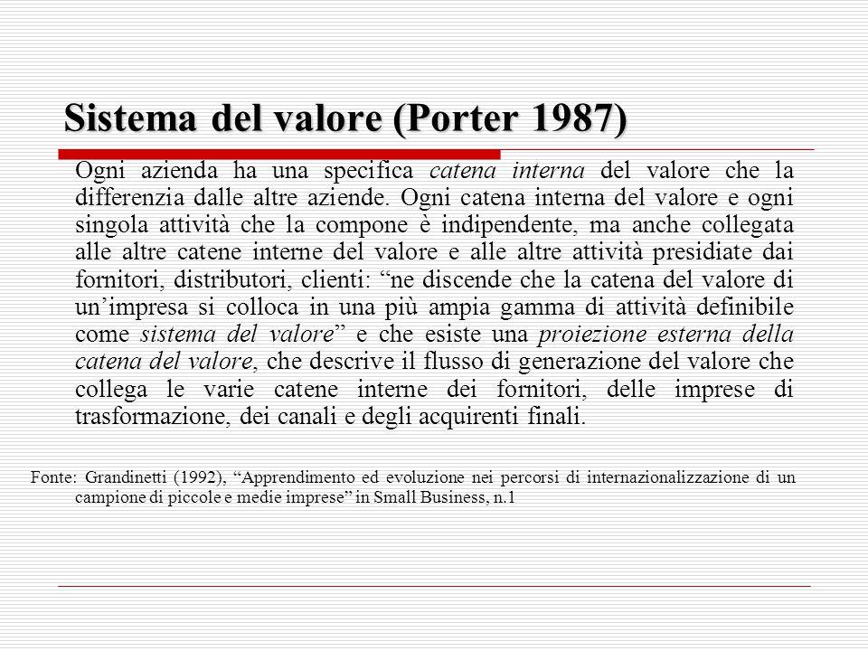 Sistema del valore (Porter 1987)