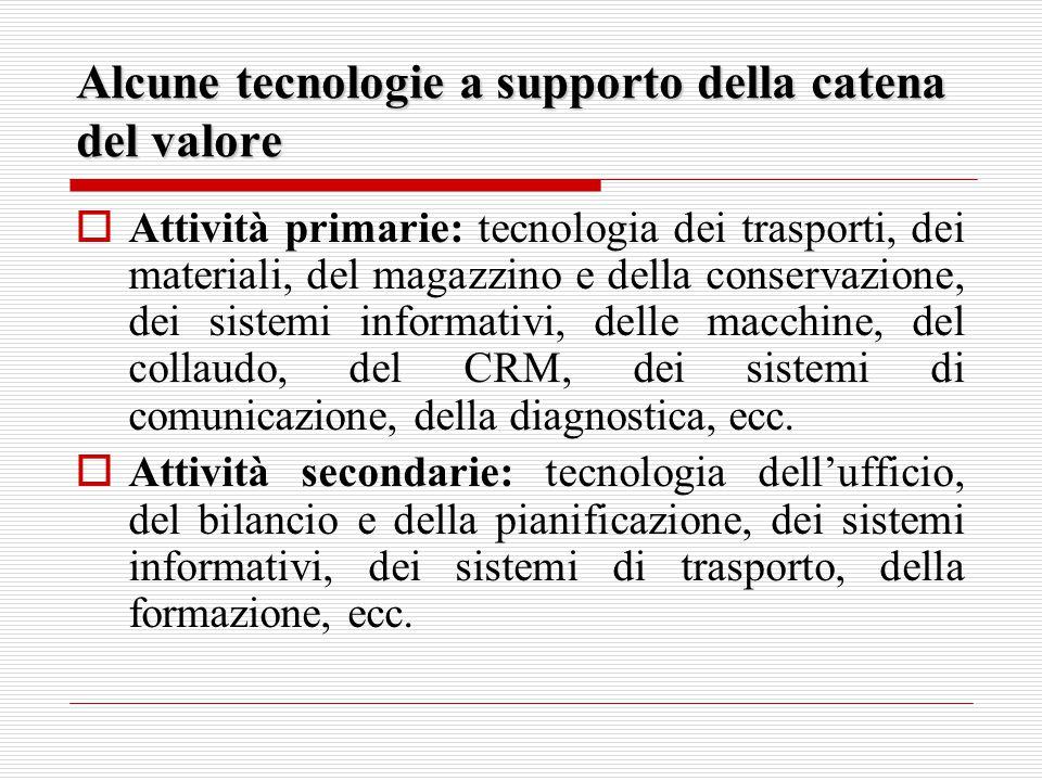 Alcune tecnologie a supporto della catena del valore