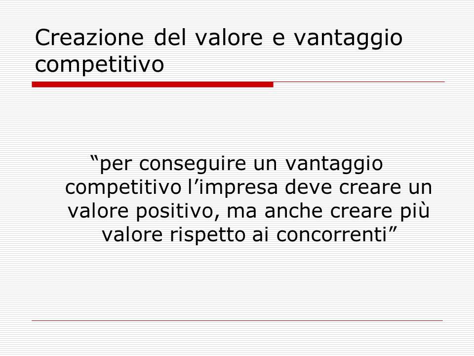 Creazione del valore e vantaggio competitivo
