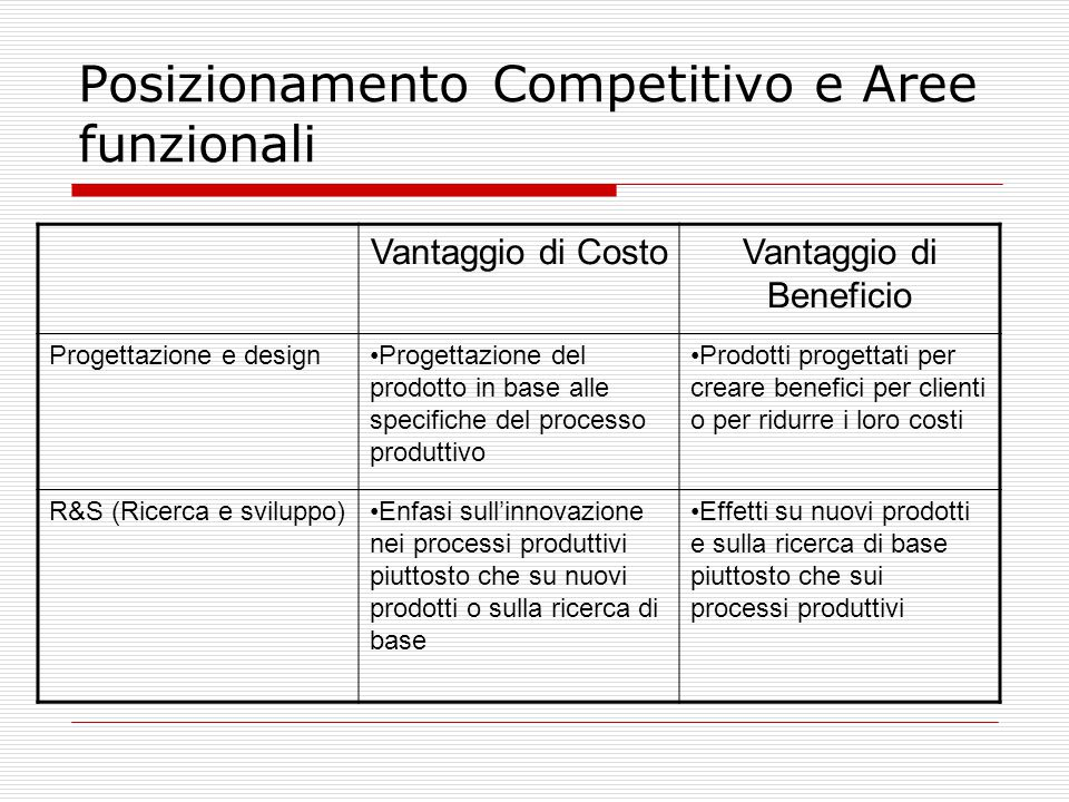Posizionamento Competitivo e Aree funzionali