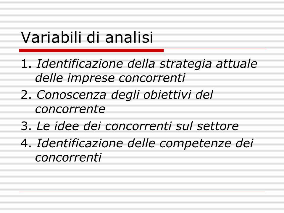 Variabili di analisi 1. Identificazione della strategia attuale delle imprese concorrenti. 2. Conoscenza degli obiettivi del concorrente.