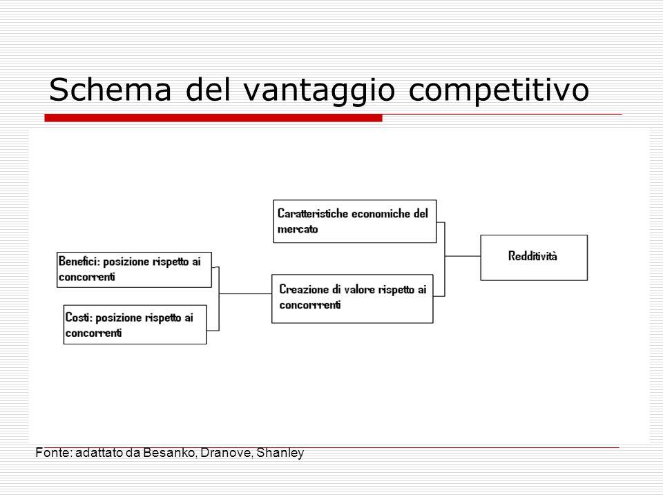 Schema del vantaggio competitivo