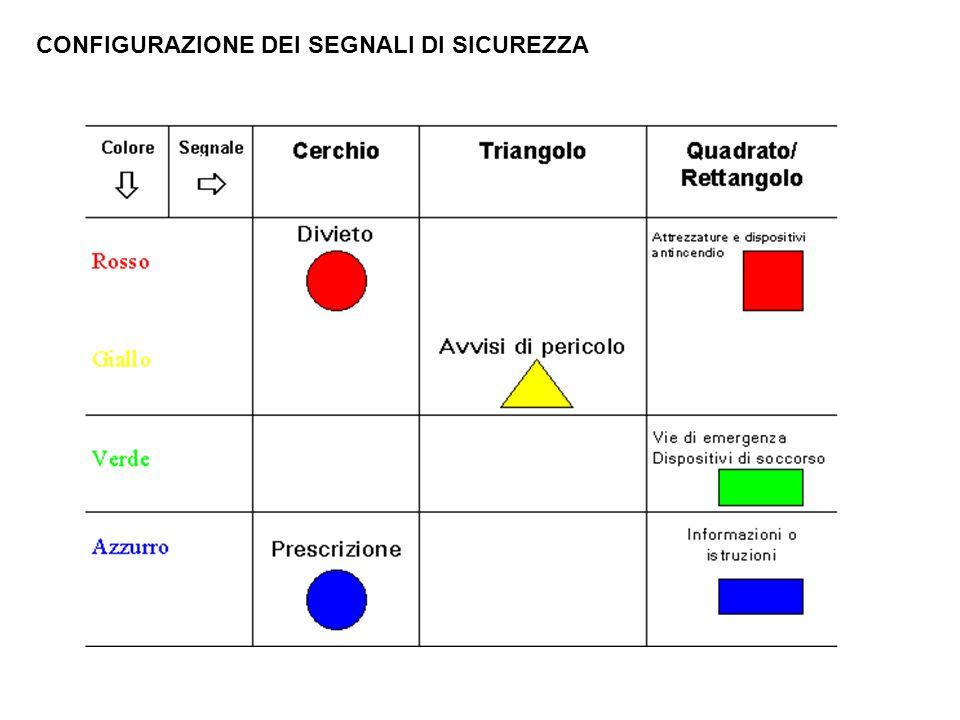 CONFIGURAZIONE DEI SEGNALI DI SICUREZZA