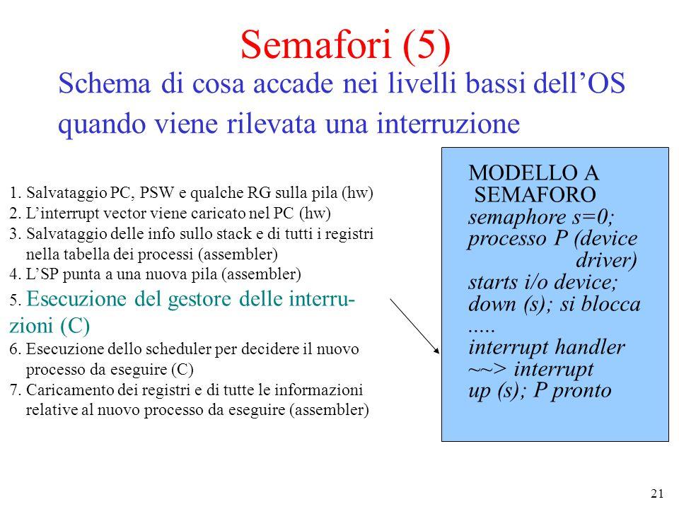 Semafori (5) Schema di cosa accade nei livelli bassi dell'OS