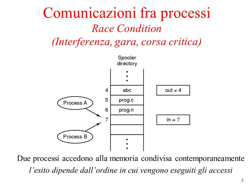 Comunicazioni fra processi Race Condition (Interferenza, gara, corsa critica)
