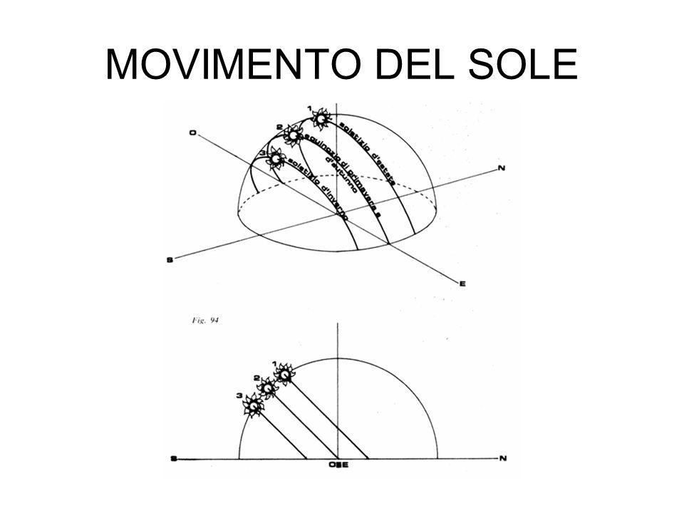 MOVIMENTO DEL SOLE