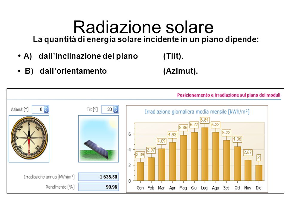 La quantità di energia solare incidente in un piano dipende: