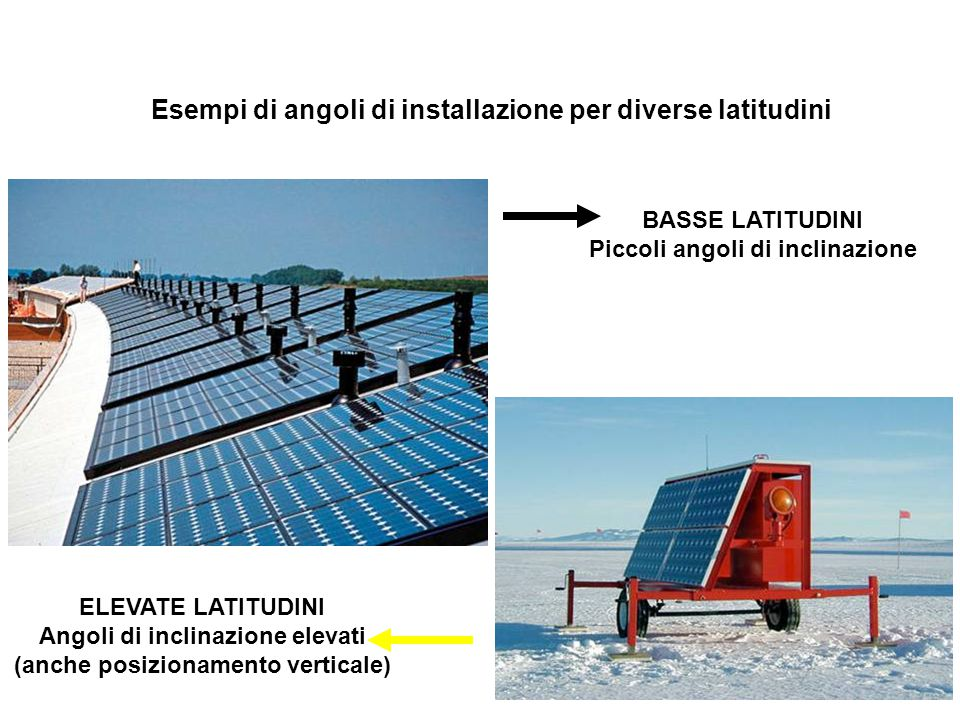 Esempi di angoli di installazione per diverse latitudini