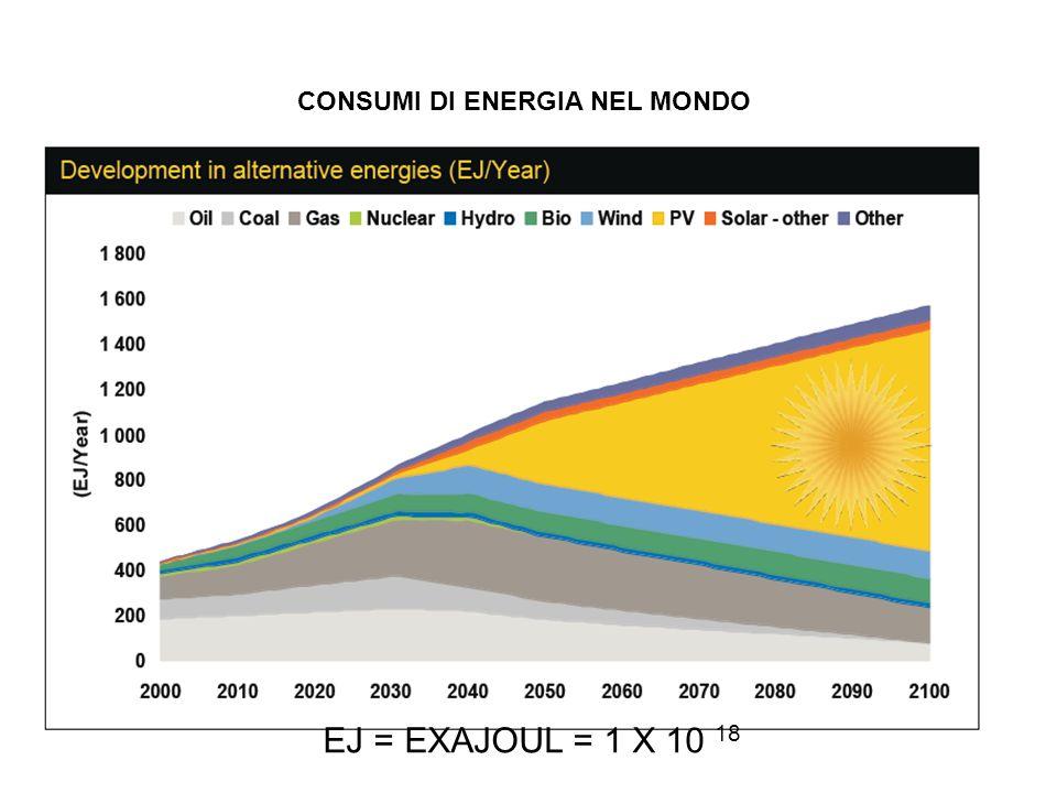 CONSUMI DI ENERGIA NEL MONDO