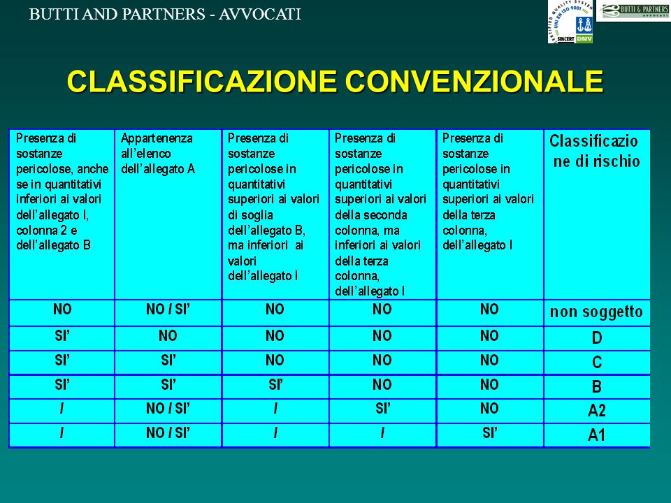 CLASSIFICAZIONE CONVENZIONALE