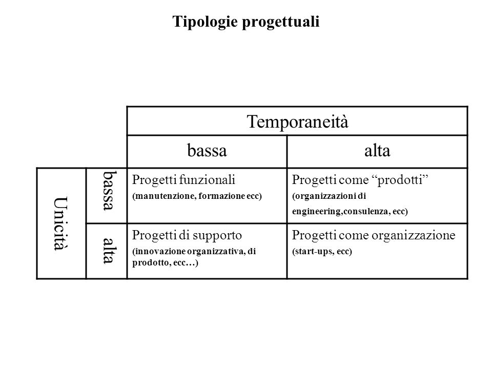 Tipologie progettuali