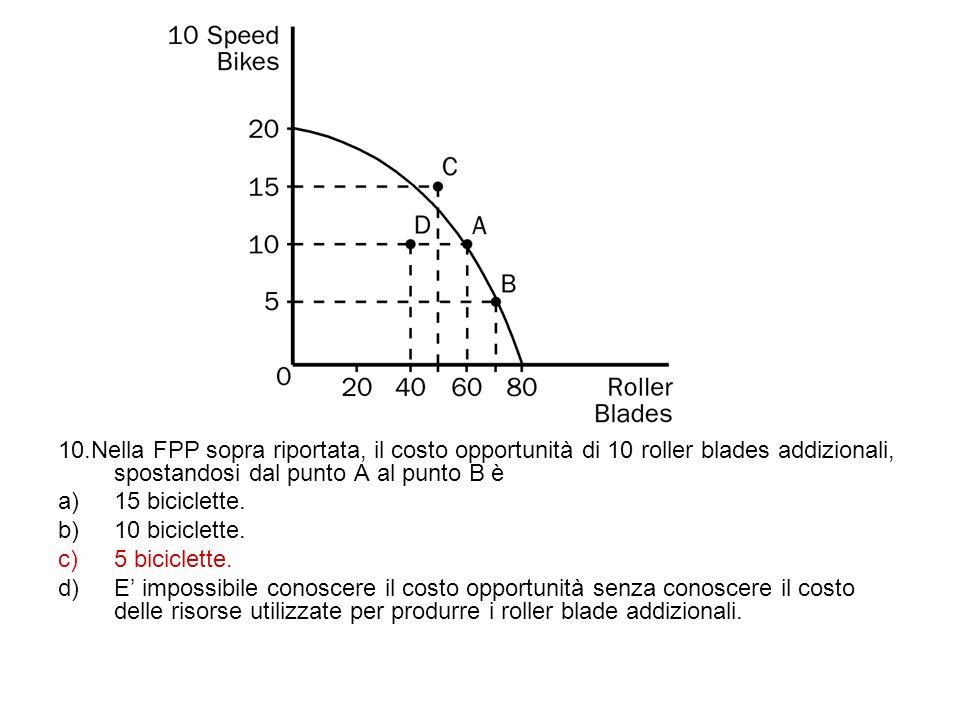 10.Nella FPP sopra riportata, il costo opportunità di 10 roller blades addizionali, spostandosi dal punto A al punto B è