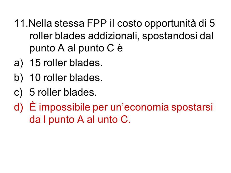 11.Nella stessa FPP il costo opportunità di 5 roller blades addizionali, spostandosi dal punto A al punto C è