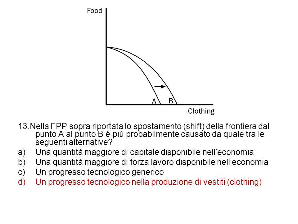 13.Nella FPP sopra riportata lo spostamento (shift) della frontiera dal punto A al punto B è più probabilmente causato da quale tra le seguenti alternative