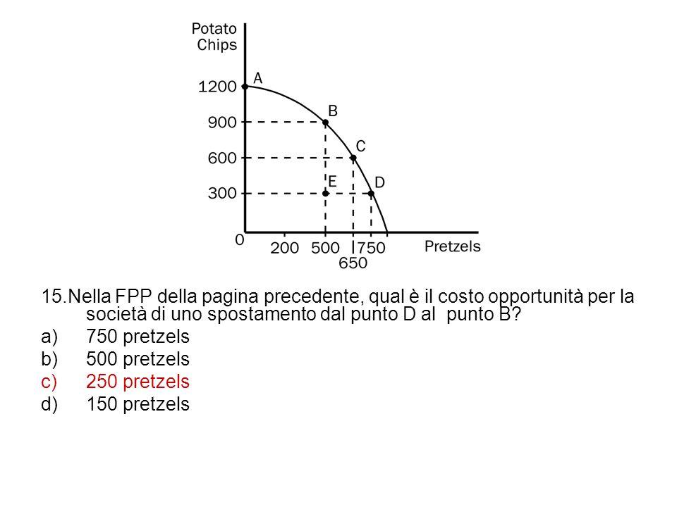 15.Nella FPP della pagina precedente, qual è il costo opportunità per la società di uno spostamento dal punto D al punto B