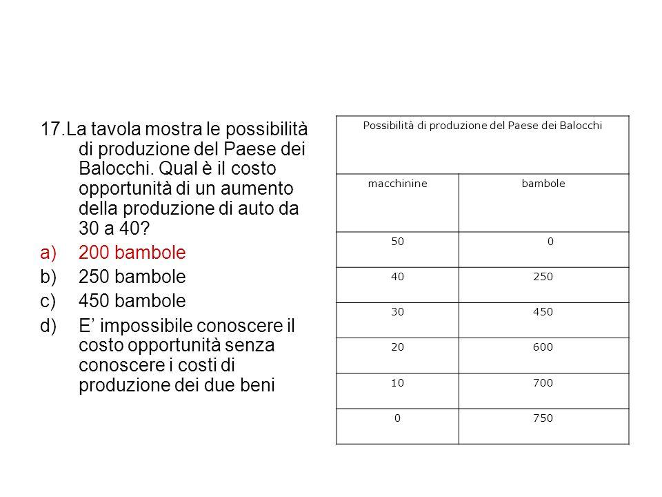 Possibilità di produzione del Paese dei Balocchi
