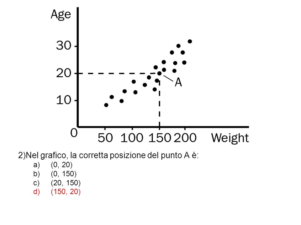 2)Nel grafico, la corretta posizione del punto A è: