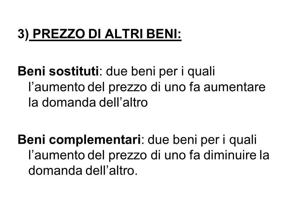 3) PREZZO DI ALTRI BENI: Beni sostituti: due beni per i quali l'aumento del prezzo di uno fa aumentare la domanda dell'altro.