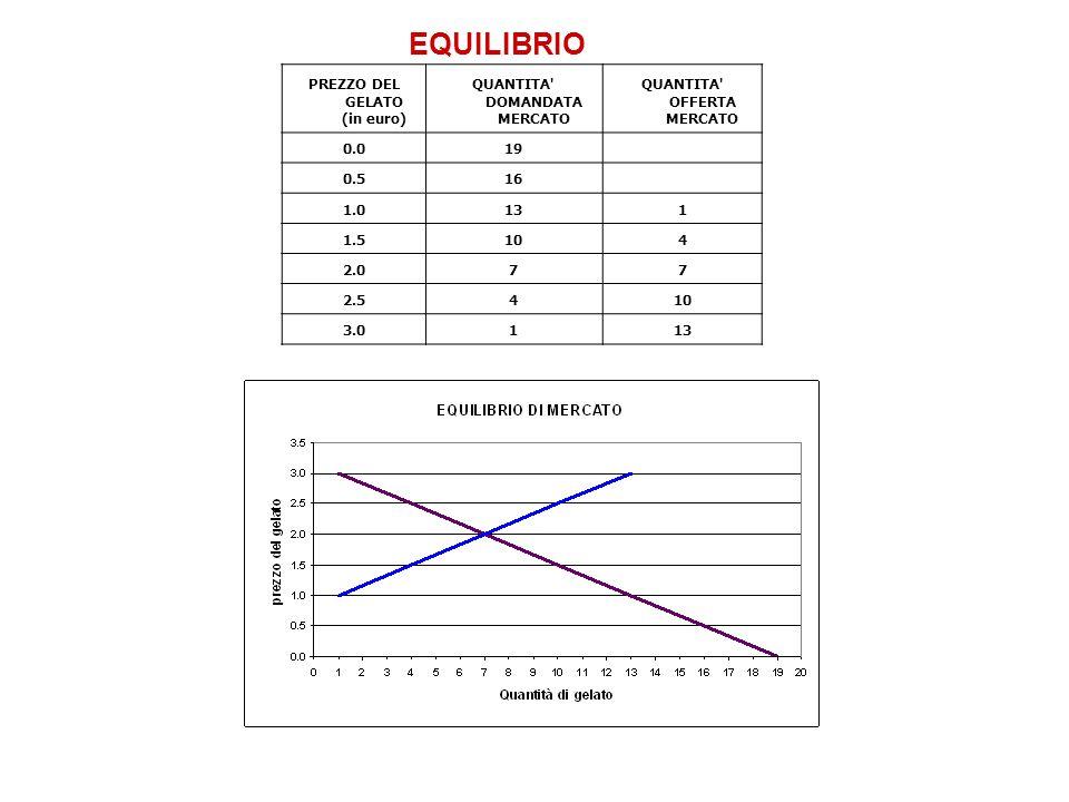EQUILIBRIO PREZZO DEL GELATO (in euro) QUANTITA DOMANDATA MERCATO