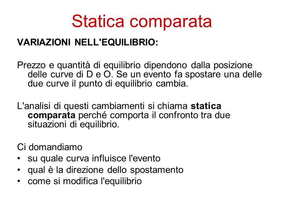 Statica comparata VARIAZIONI NELL EQUILIBRIO: