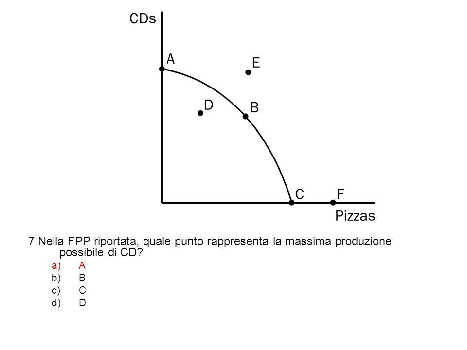 7.Nella FPP riportata, quale punto rappresenta la massima produzione possibile di CD