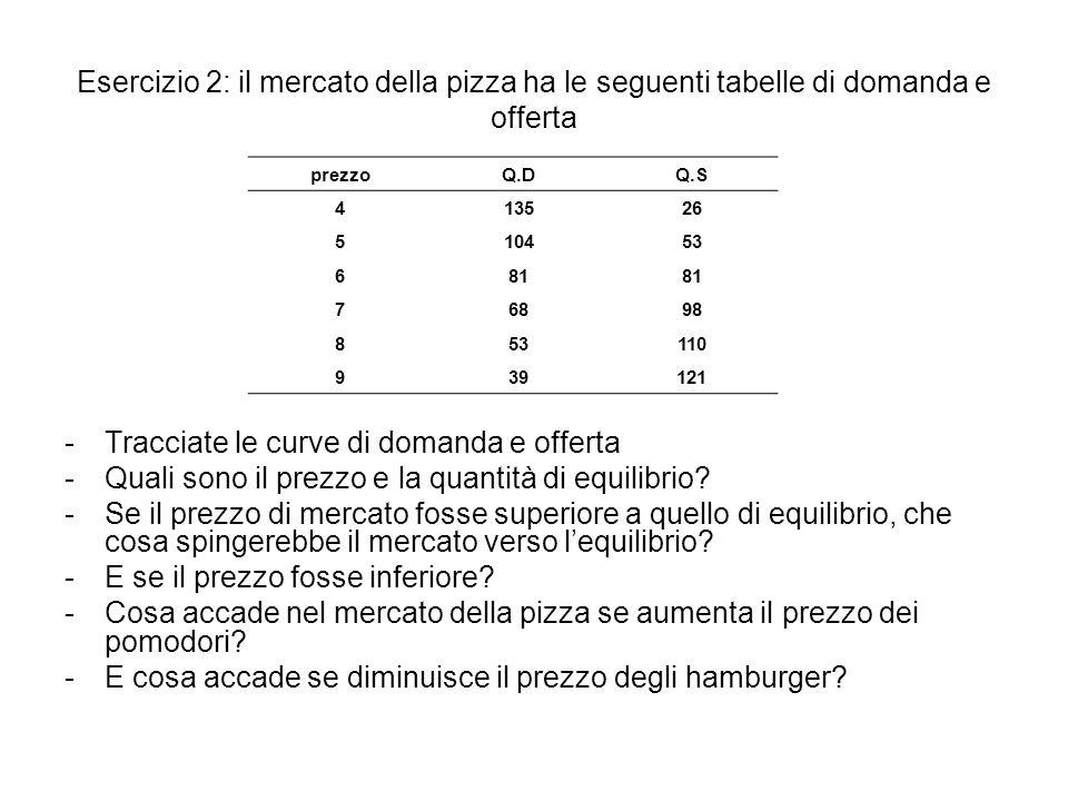 Tracciate le curve di domanda e offerta