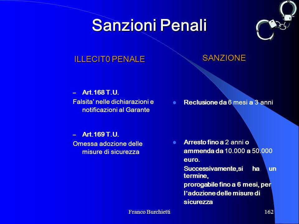 Sanzioni Penali ILLECIT0 PENALE SANZIONE Art.168 T.U.