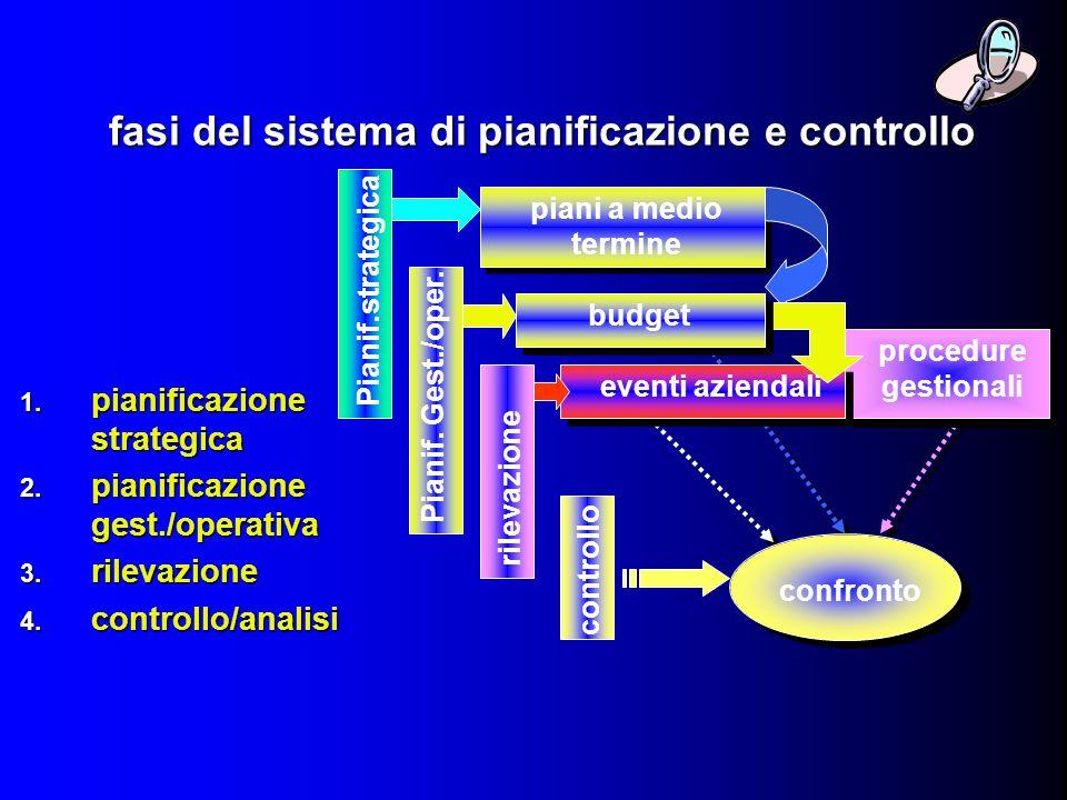 fasi del sistema di pianificazione e controllo