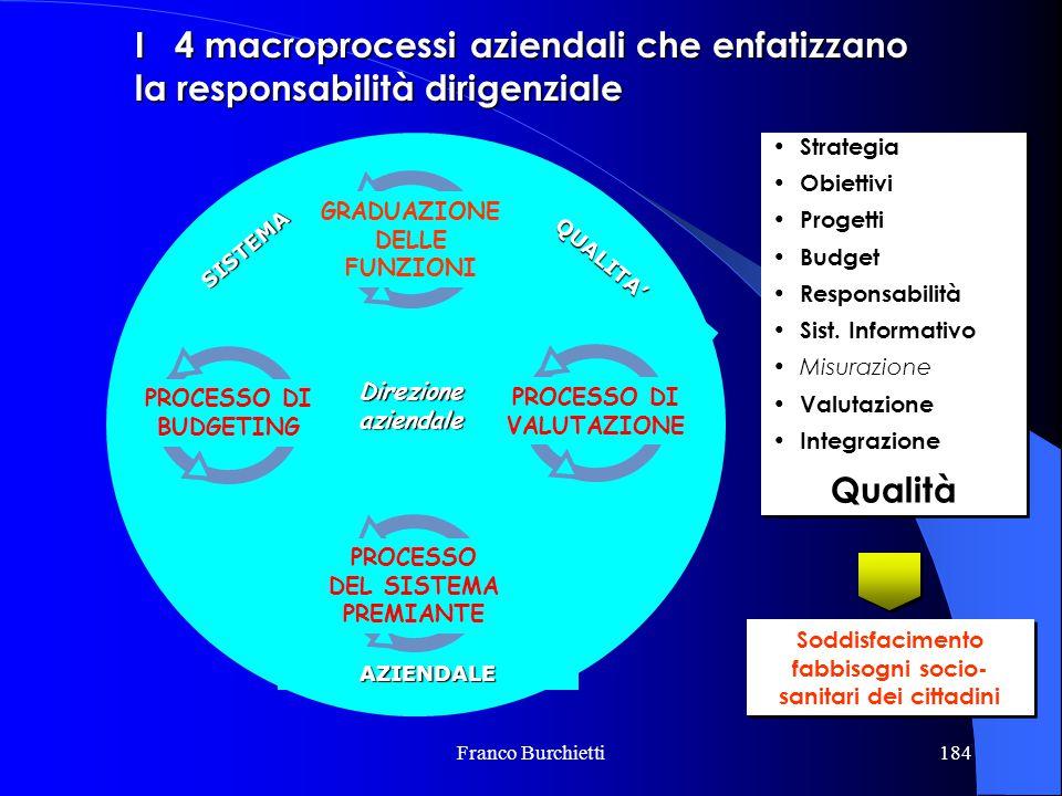 I 4 macroprocessi aziendali che enfatizzano la responsabilità dirigenziale