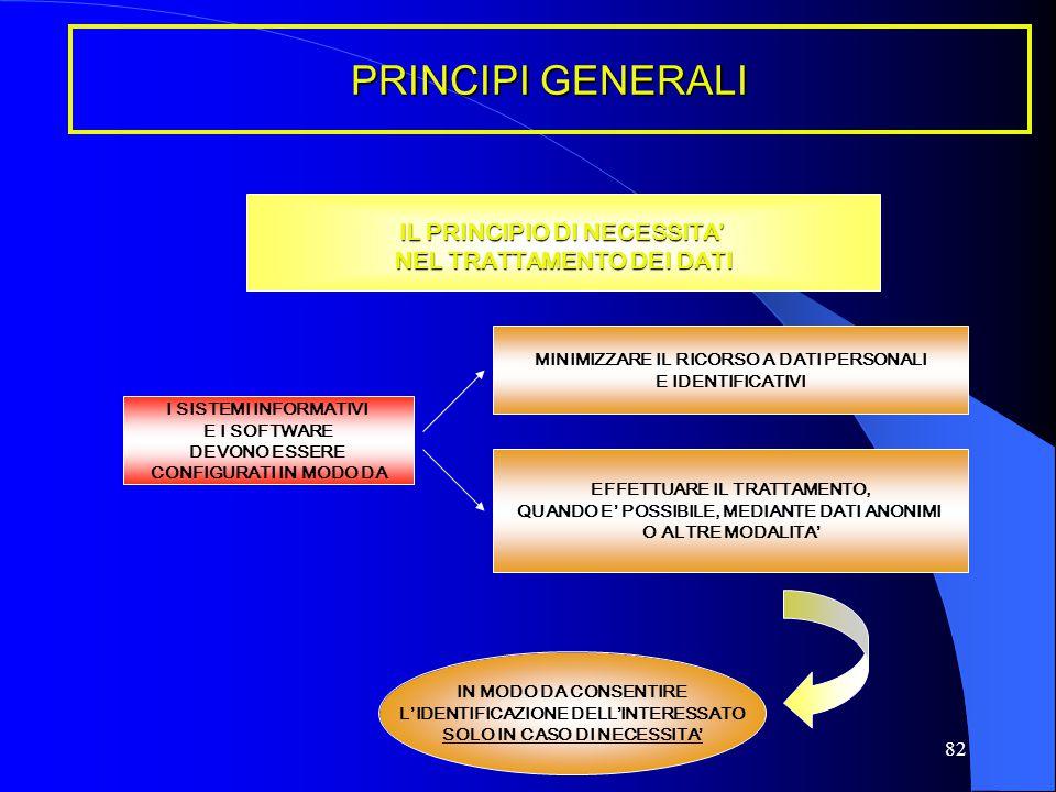 IL PRINCIPIO DI NECESSITA' NEL TRATTAMENTO DEI DATI