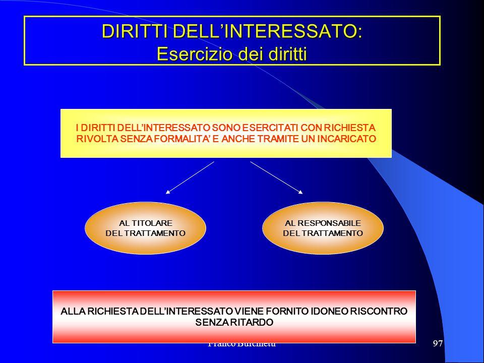 DIRITTI DELL'INTERESSATO: Esercizio dei diritti
