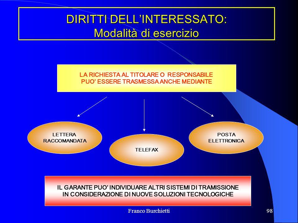 DIRITTI DELL'INTERESSATO: Modalità di esercizio