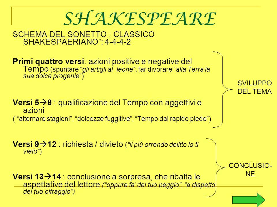 SHAKESPEARE SCHEMA DEL SONETTO : CLASSICO SHAKESPAERIANO : 4-4-4-2