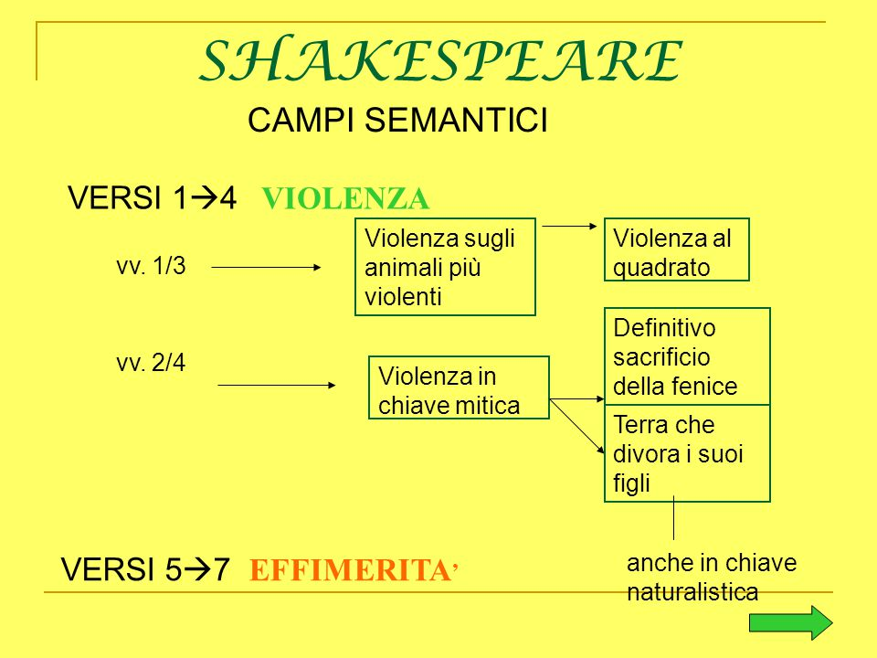 SHAKESPEARE CAMPI SEMANTICI VERSI 14 VIOLENZA VERSI 57 EFFIMERITA'