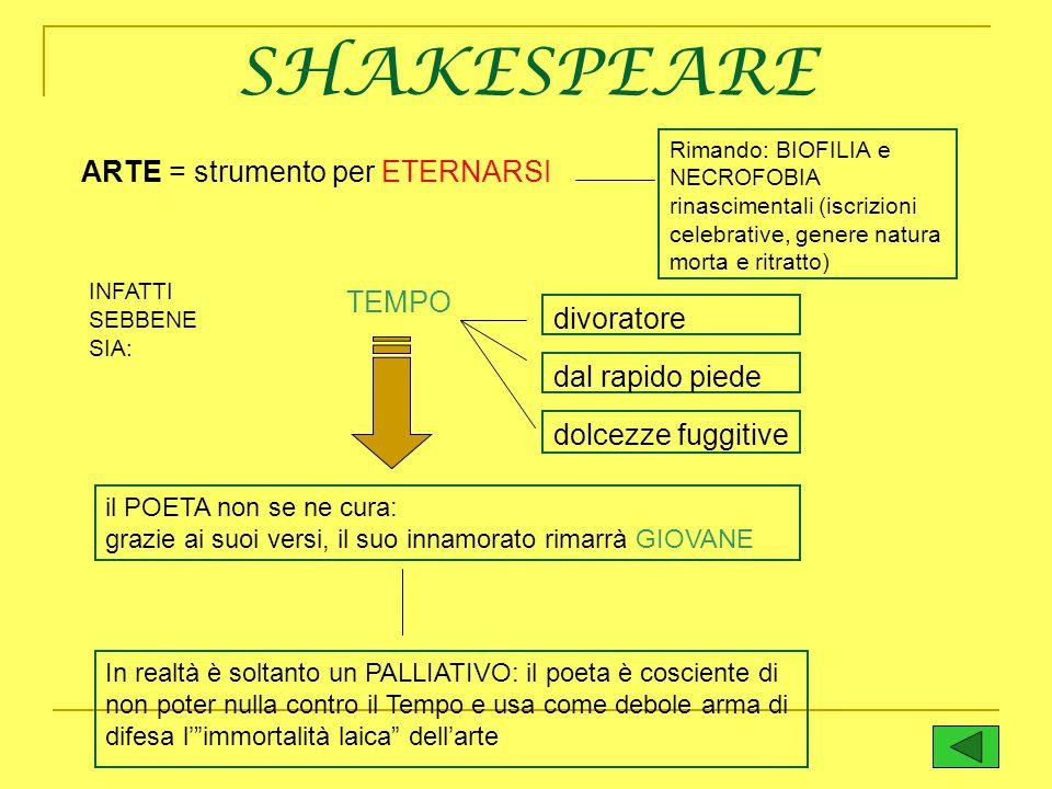 SHAKESPEARE ARTE = strumento per ETERNARSI TEMPO divoratore