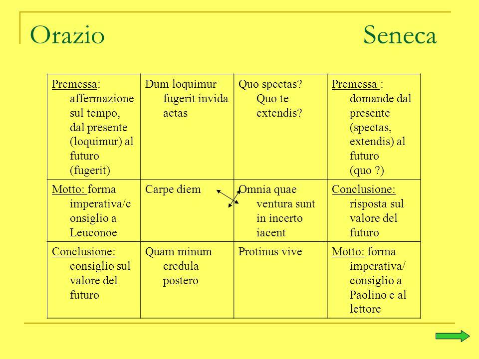 Orazio Seneca Premessa: affermazione sul tempo, dal presente (loquimur) al futuro (fugerit)