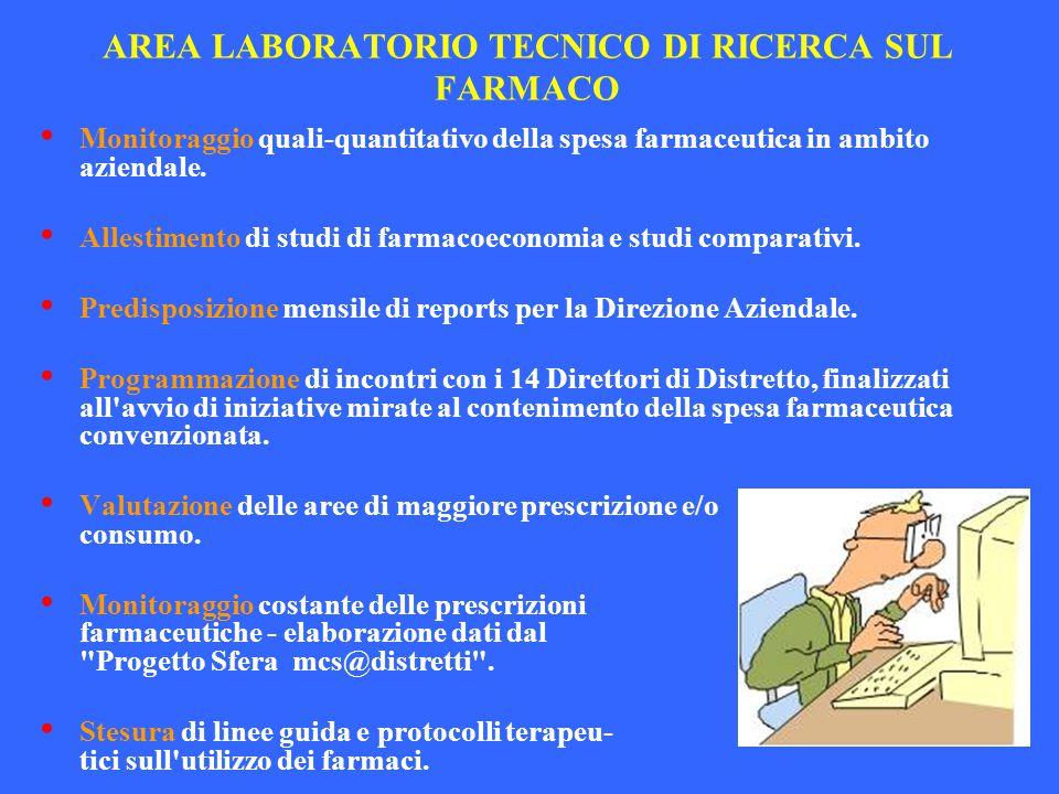 AREA LABORATORIO TECNICO DI RICERCA SUL FARMACO