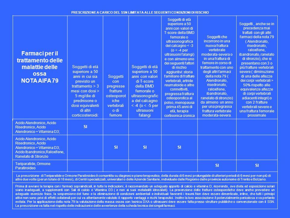 Farmaci per il trattamento delle malattie delle ossa NOTA AIFA 79
