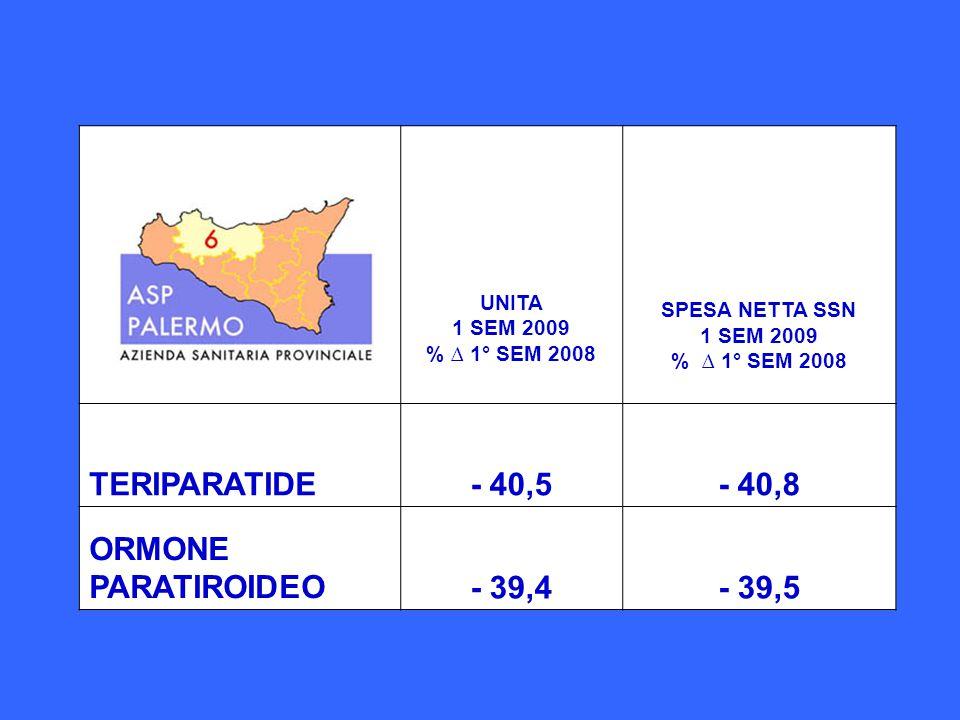 SPESA NETTA SSN 1 SEM 2009 % ∆ 1° SEM 2008