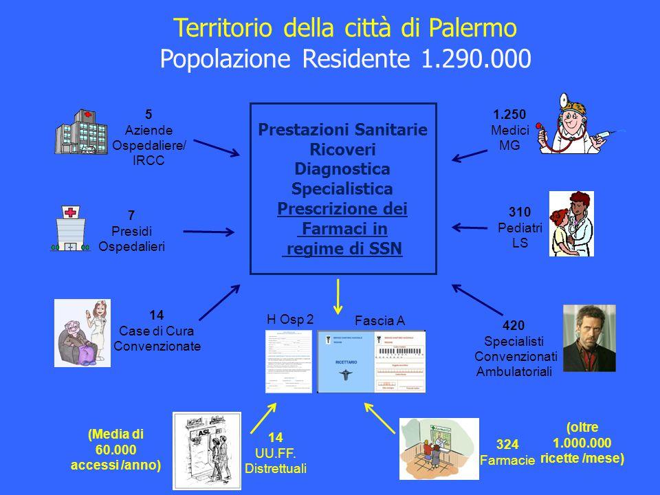 Territorio della città di Palermo Popolazione Residente 1.290.000