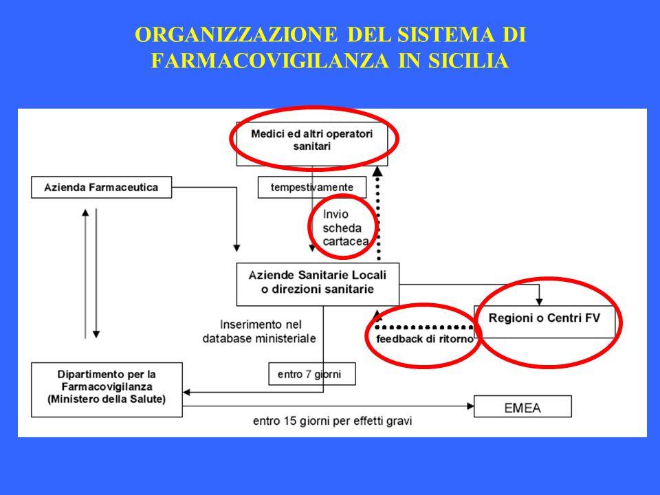 ORGANIZZAZIONE DEL SISTEMA DI FARMACOVIGILANZA IN SICILIA