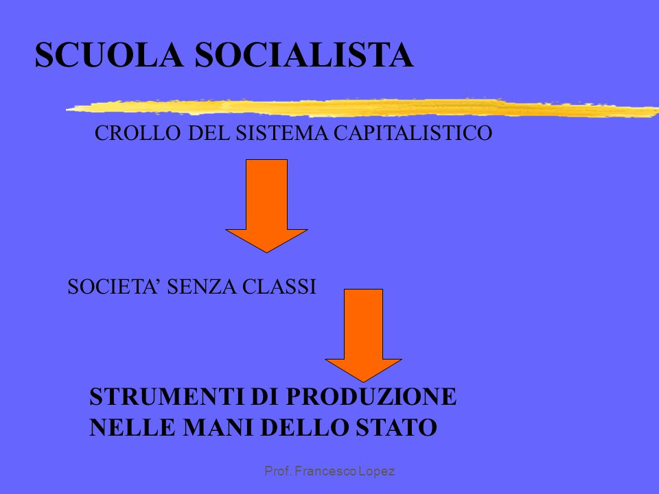 SCUOLA SOCIALISTA STRUMENTI DI PRODUZIONE NELLE MANI DELLO STATO