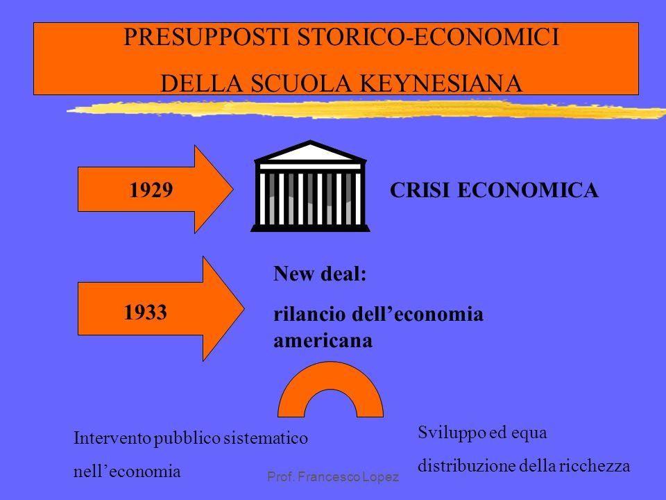 PRESUPPOSTI STORICO-ECONOMICI DELLA SCUOLA KEYNESIANA