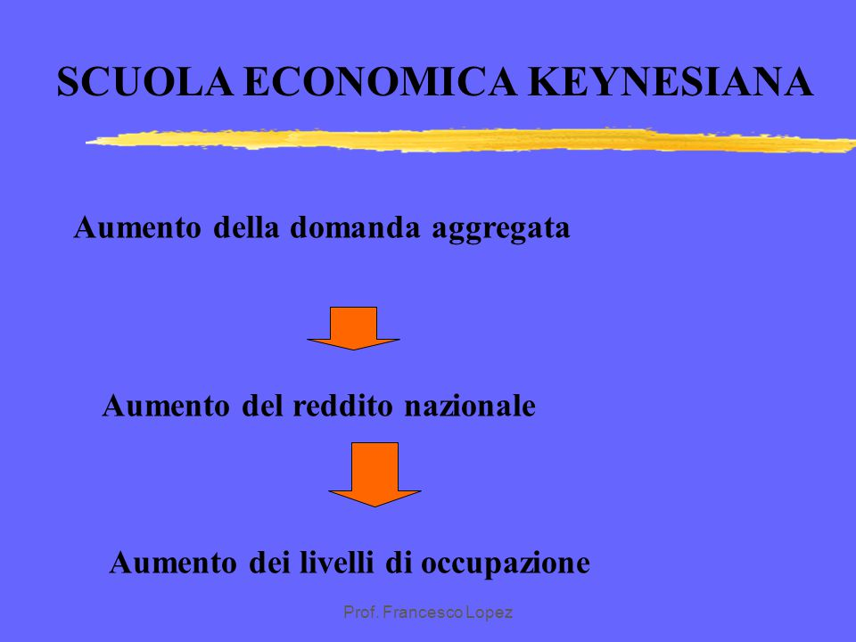SCUOLA ECONOMICA KEYNESIANA