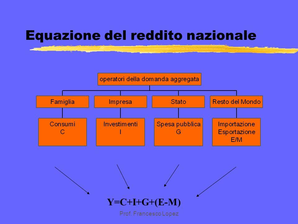 Equazione del reddito nazionale