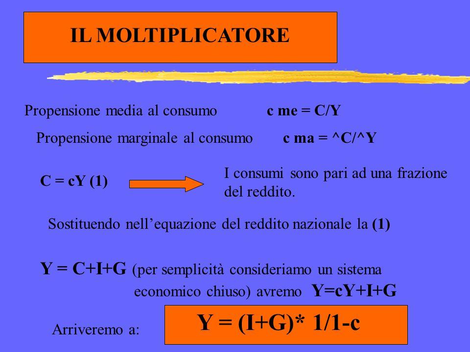 Y = (I+G)* 1/1-c IL MOLTIPLICATORE