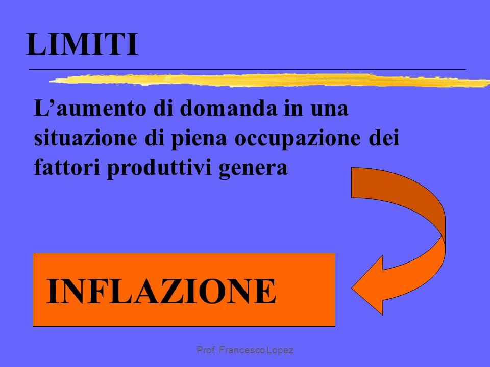 LIMITI L'aumento di domanda in una situazione di piena occupazione dei fattori produttivi genera. INFLAZIONE.