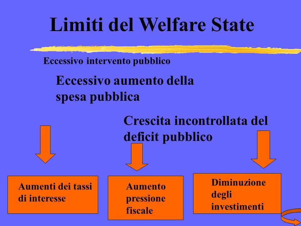 Limiti del Welfare State