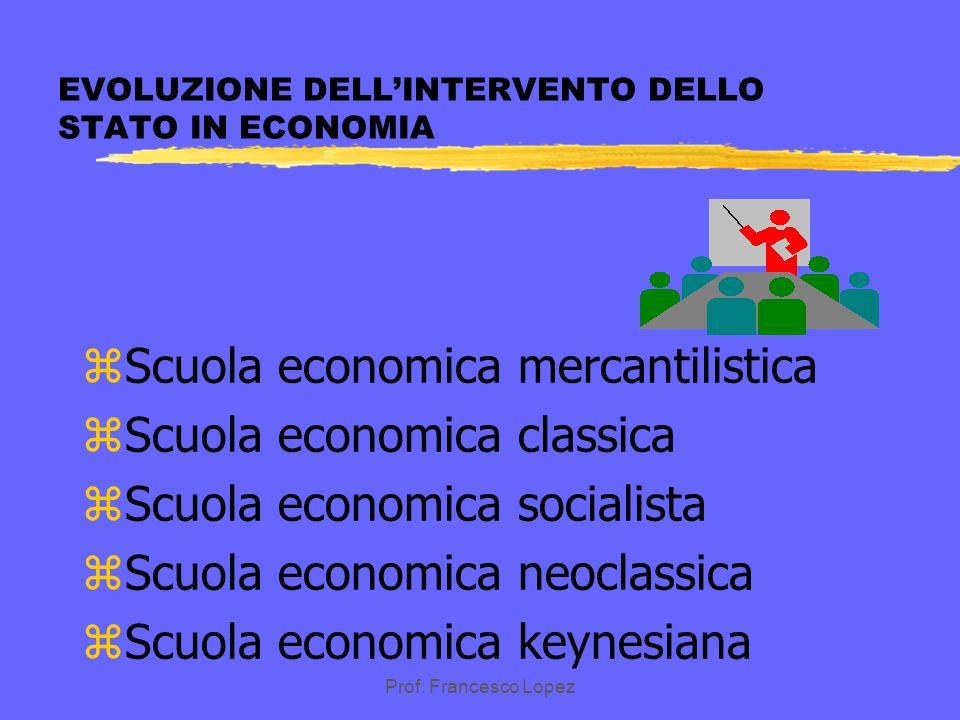 EVOLUZIONE DELL'INTERVENTO DELLO STATO IN ECONOMIA