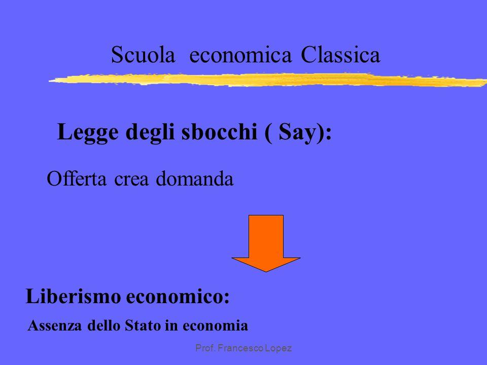 Legge degli sbocchi ( Say): Assenza dello Stato in economia